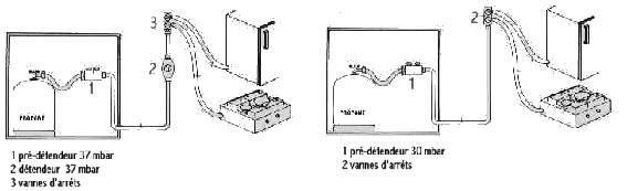 Branchement de réservoir de propane de RV